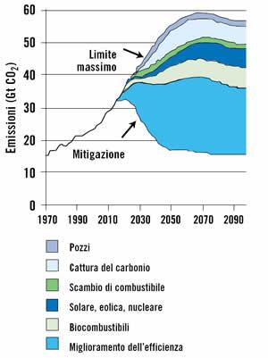 Fonte: CNRS/LEPII-EPE, RIVM/MNP, ICCS-NTUA, CES-KUL (2003). Metodologie di riduzione delle emissioni di gas a effetto serra nel processo UNFCCC entro il 2025